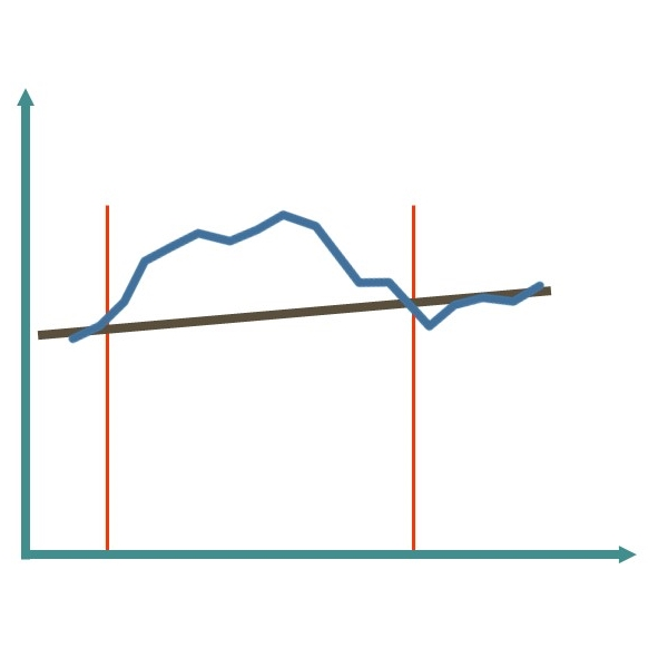 "The graph depicts a so called ""but-for"" analysis which is often used in cartel damages estimation. We estimated the price ""but for the cartel"" (in brown) and compared it to the actual price over time (in blue). The difference between the actual and the but-for-price during the cartel period (marked in red) provides an estimate for the damage."