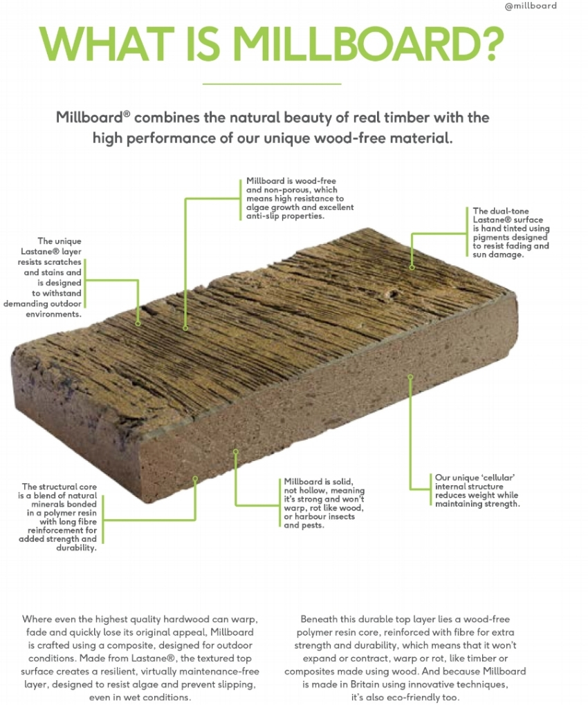 What is Millboard.jpg