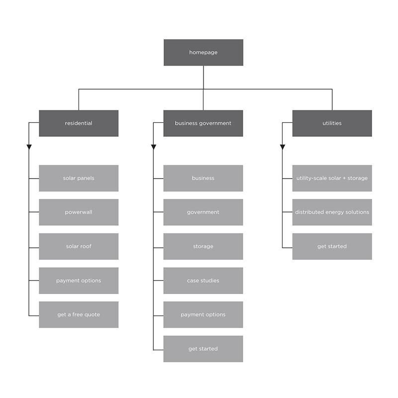 01  - sitemap.jpg