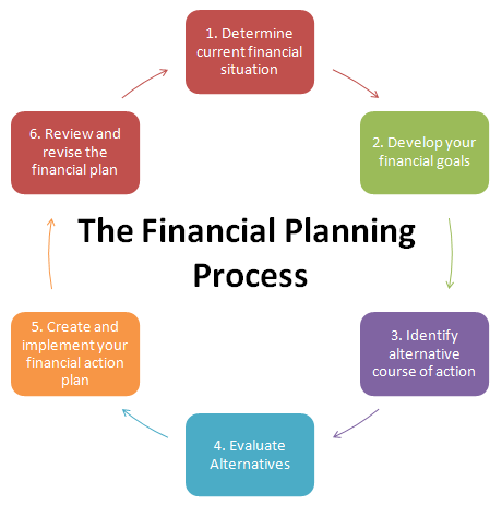 six steps of management planning essay Management: planning function planning is a major function of management planning may be the most important of all management functions planning involves a six-step process that assists an organization in setting goals and determining how to accomplish them best (allen, 1998.