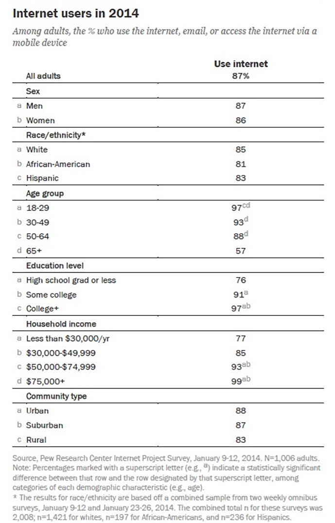 Internet Users in U.S. .png