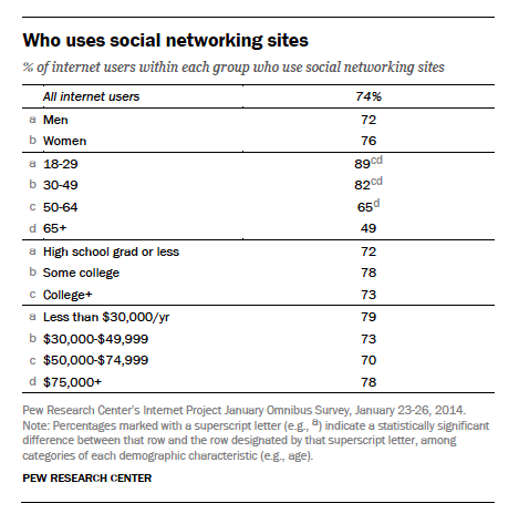 Uses Social Media 1-What Channels-social media marketing.png