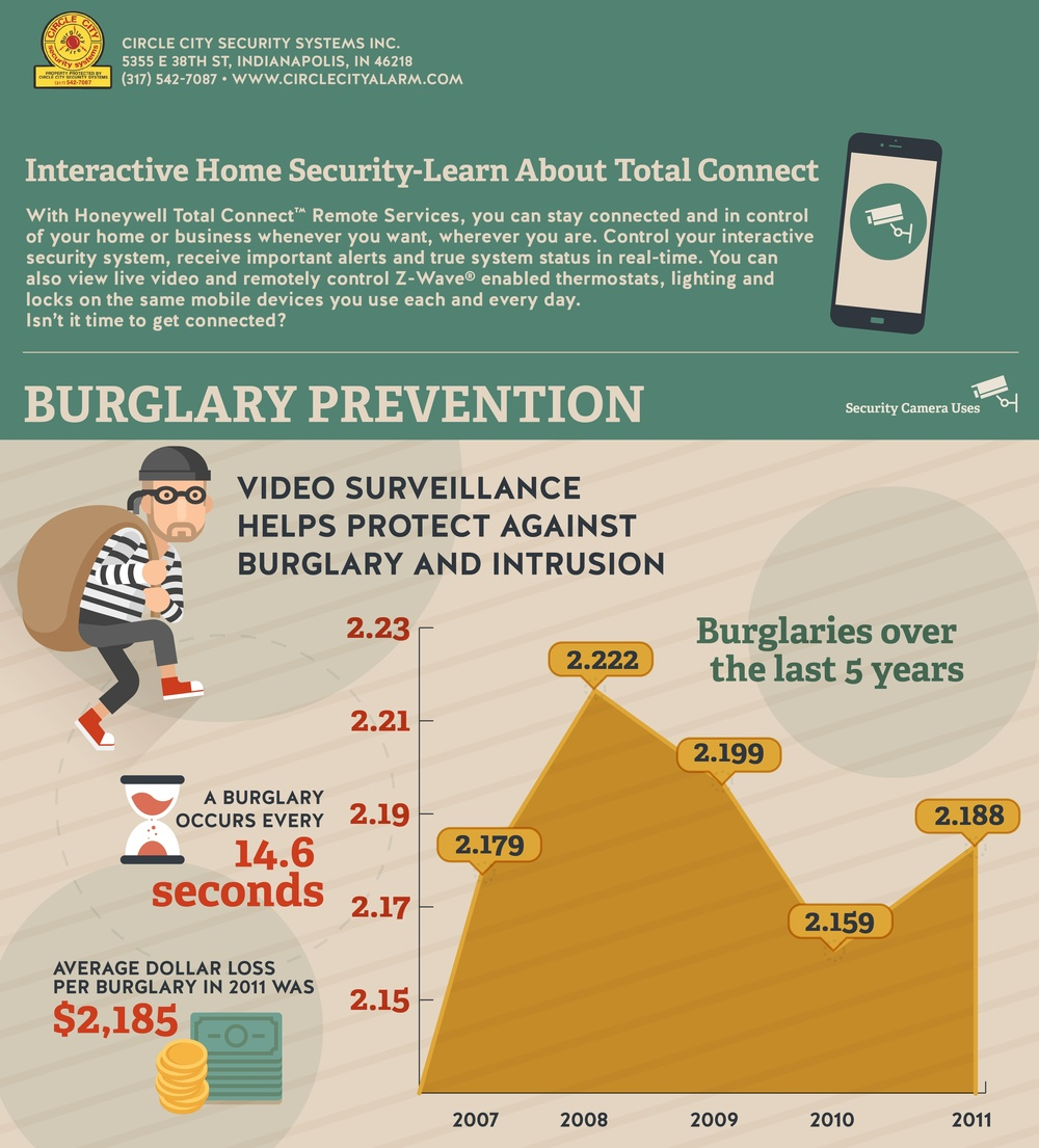 burglary prevention-circle city alarm