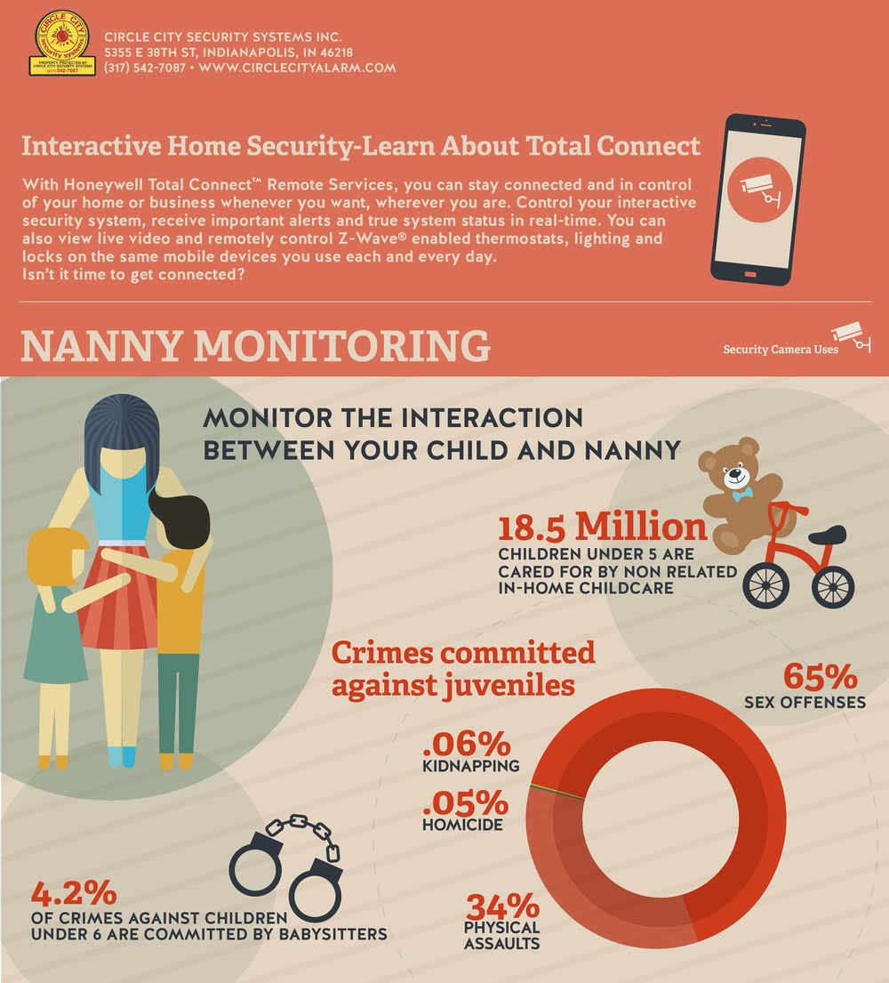 nanny monitoring-circle city alarm