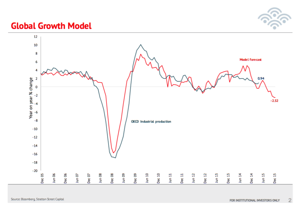 Global Growth Model Shows Weakness