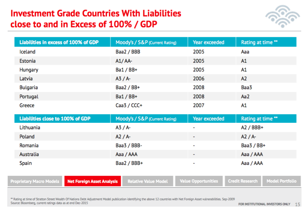 Poland's net foreign liabilities