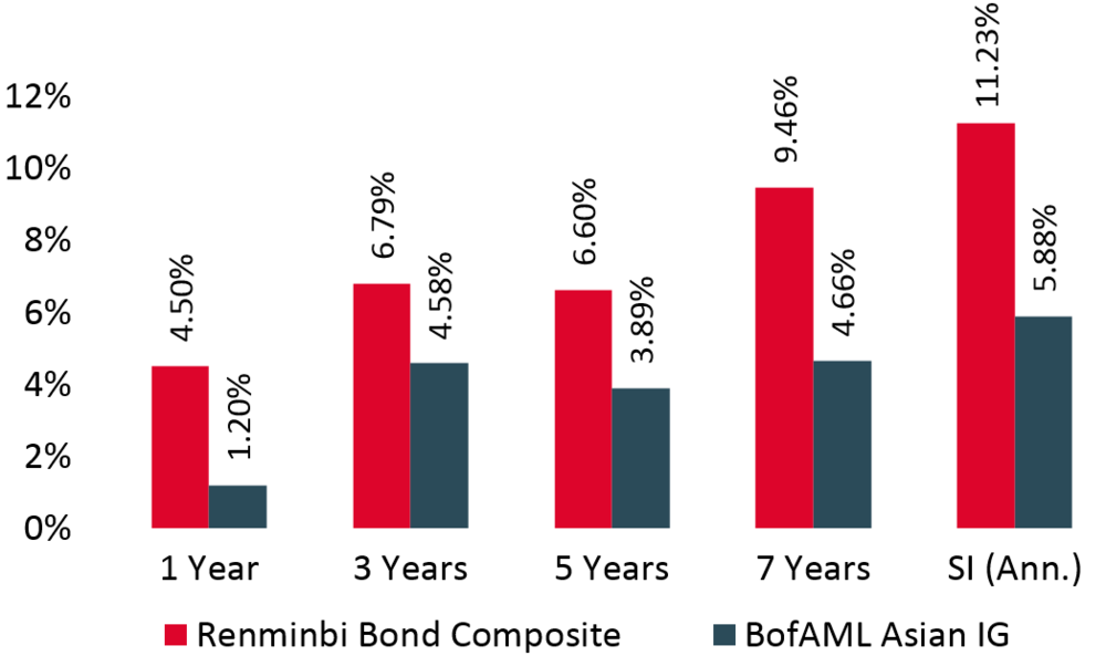 Composites are internally calculated returns based on Stratton Street's own branded funds and institutional accounts. All comparisons for all funds are based on Nov-2007 launch of Stratton Street Renminbi Bond Fund Strategy. Source: Bloomberg and Stratton Street calculations. All returns are calculated gross of fees and include dividends re-invested, data as at end Sep-2017. Past performance is not a reliable indicator of future performance.