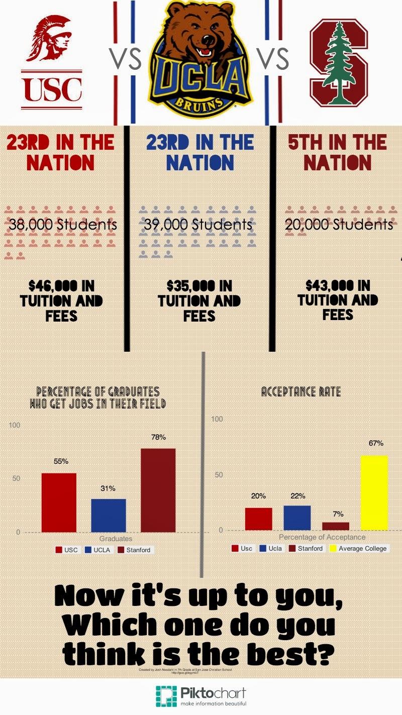 Josh+-+College+comparison.jpg