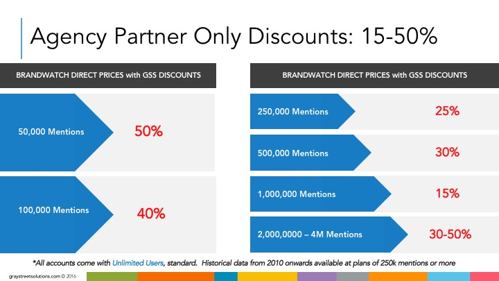 """GSS offers a free one month trial. Plans start under $1,000 / month (50,000 / mentions). Published discounts based on market rates as listed; """"Pricing goes from the Pro version's price mentioned earlier to $1,300 for 20,000 mentions and $1,800 for 50,000 mentions—all the way up to $2,400 for 100,000 mentions per month. Historical data is included in these prices. While not as pricey as the Editors' Choices for Pro, its beefier enterprise plans with data capacities of 10 concurrent queries or 1 million mentions begin at $3,995, more than doubling the next highest monthly enterprise subscription in our roundups."""" -PC MAG"""