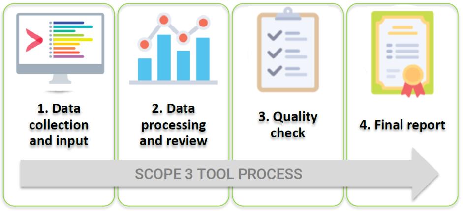S3 Tool Process.png