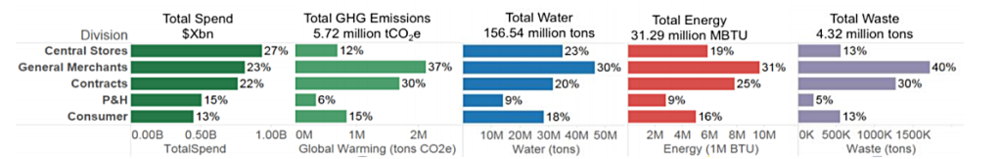 Supply chain environmental impacts and spend by business division (spend redacted).