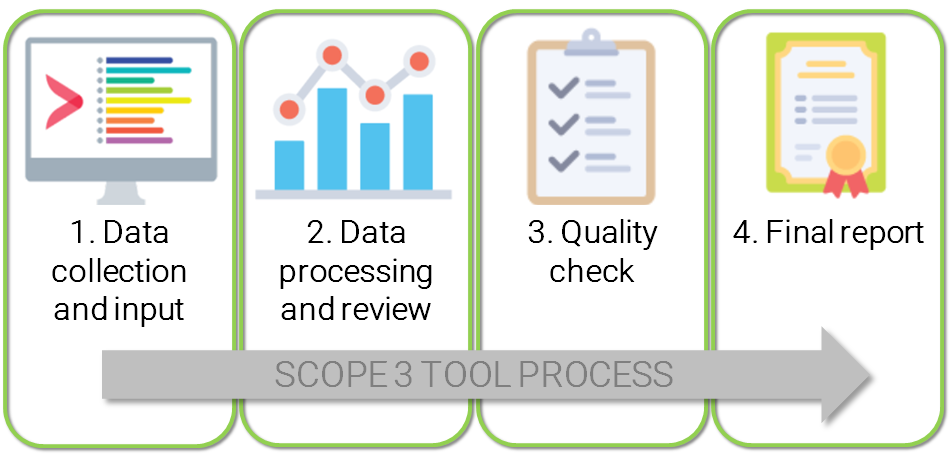 Scope 3 Tool Process.PNG