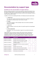 Documentation by support type - Guidelines for the minimum identifying information required for all claim documentation.