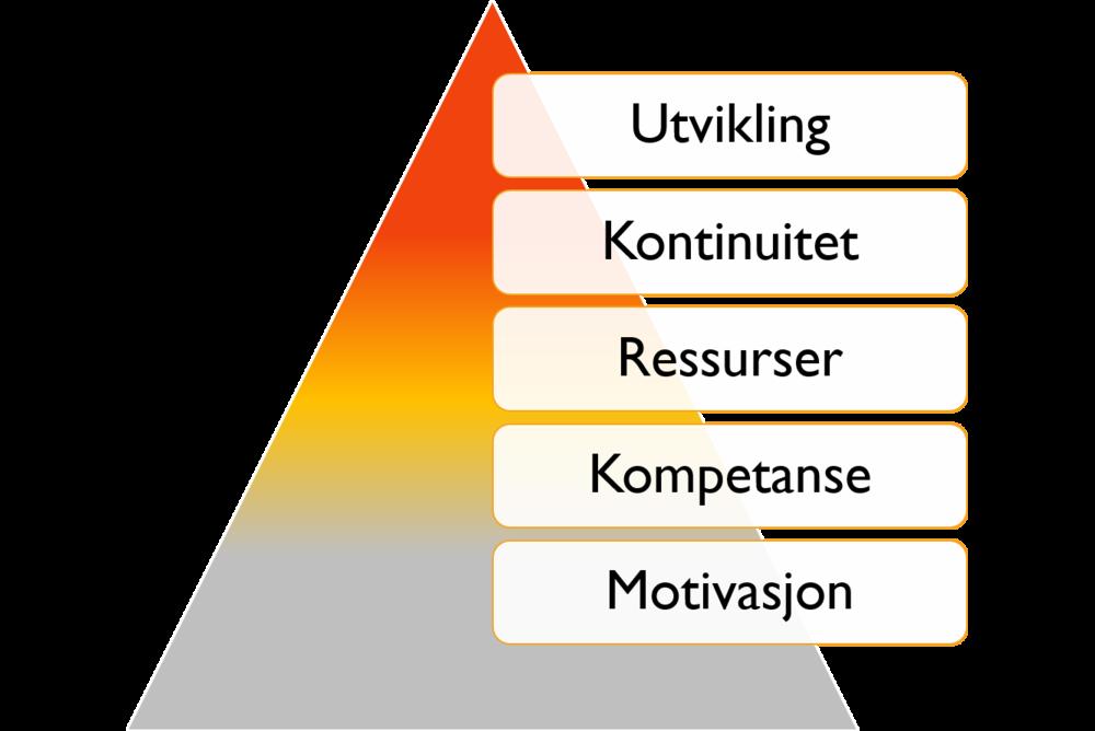 Utviklingspyramide.png