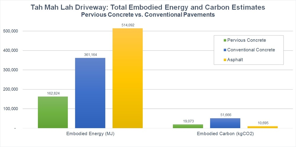 Embodied energy and embodied carbon for the new pervious concrete driveway at Tah Mah La as compared to using conventional concrete and asphalt. Using Pervious concrete produced a 71% reduction in embodied energy, as compared to asphalt; and a 64% reduction in embodied carbon, as compared to conventional concrete. Figures were calculated and estimated using the Inventory of Carbon & Energy (ICE) Database. Please note, this analysis is an as-installed snapshot, not a life cycle assessment. As such it does not account for the significantly shorter lifespan of asphalt, and the embodied energy and carbon of numerous asphalt replacements within the typical 50 year lifespan of pervious and conventional concrete.