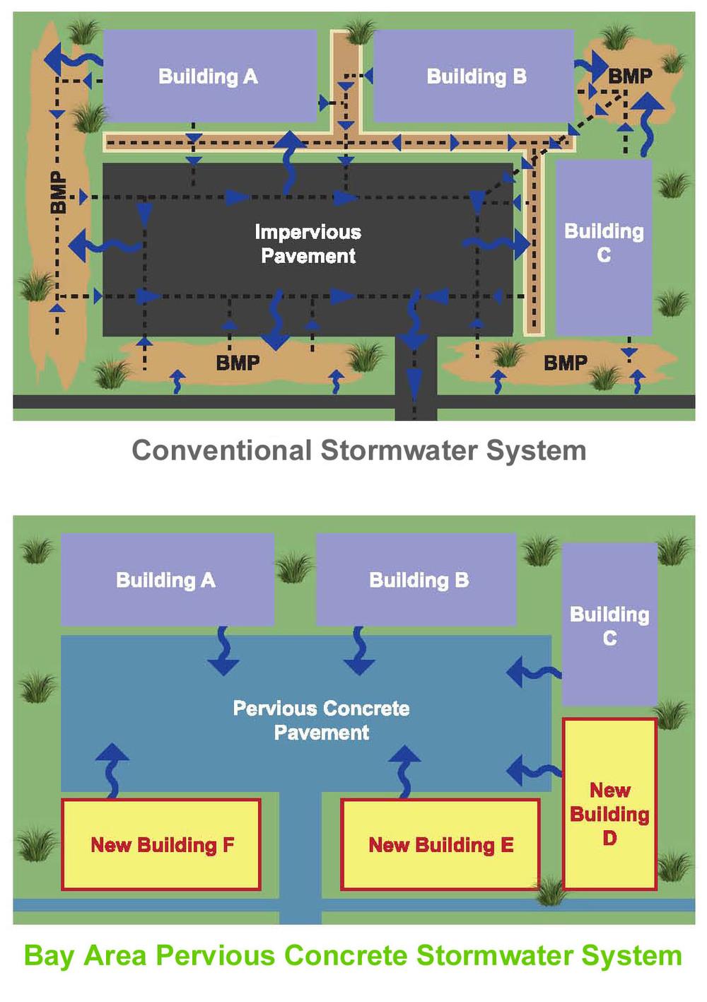 BAPC-Pervious Concrete stormwater system-maximize development