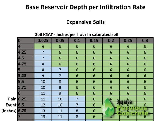 Base depth per infiltration rate chart-expansive.jpg
