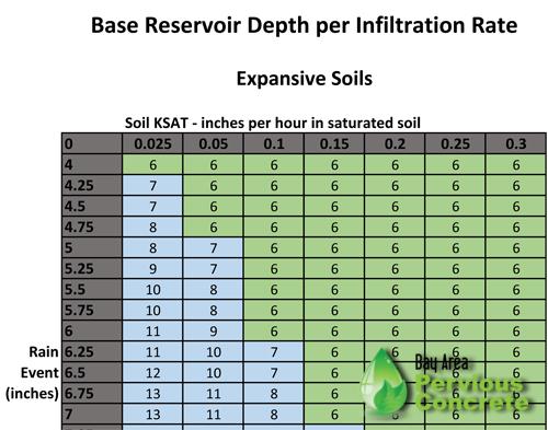 Base depth per infiltration rate chart-expansive.jpg