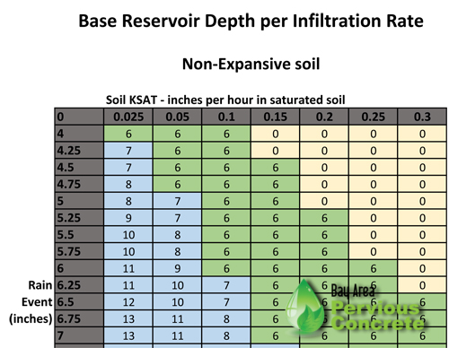 Base depth per infiltration rate chart-nonexspansive.jpg