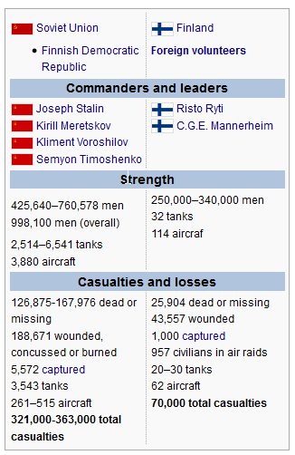 Winter War facts