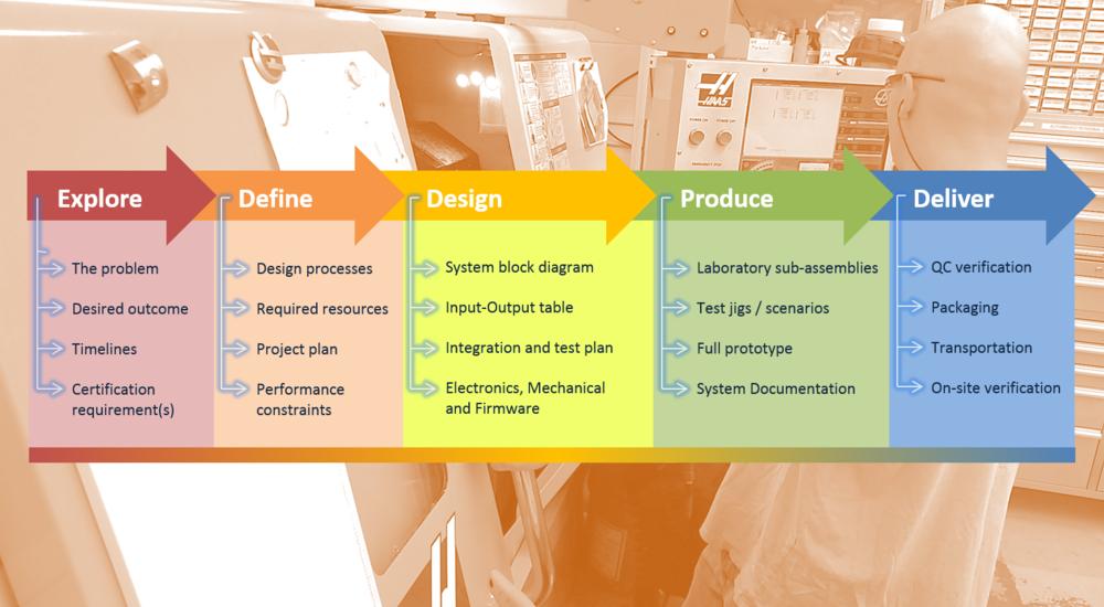 Inuktun's Design  Process