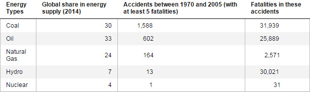 Accidents and Fatalities in the Energy Supply Chain