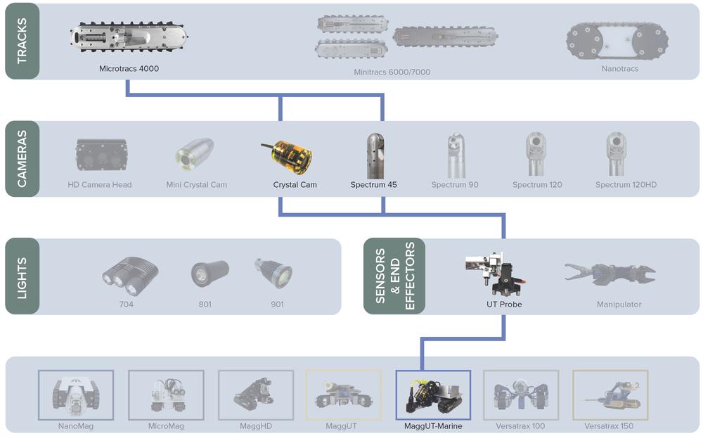 Inuktun Standard Product Assembly Chart: MaggUT™ - Marine