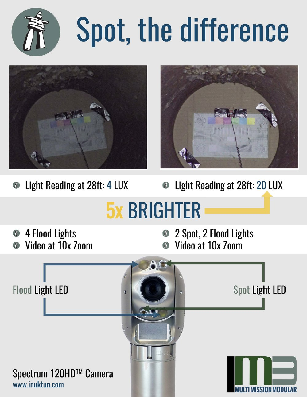 Inuktun Spot versus Flood Light Comparison (Click to Enlarge)