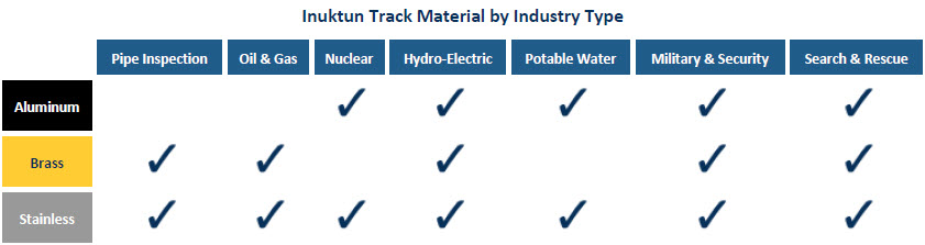 Inuktun Track Material by Industry Type