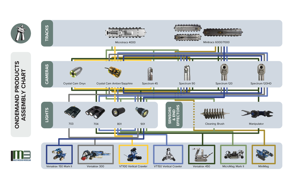 OnDemand Specialty Systems Assembly Chart