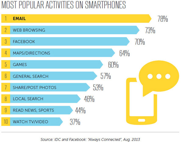 (via http://www.emailmonday.com/mobile-email-usage-statistics)