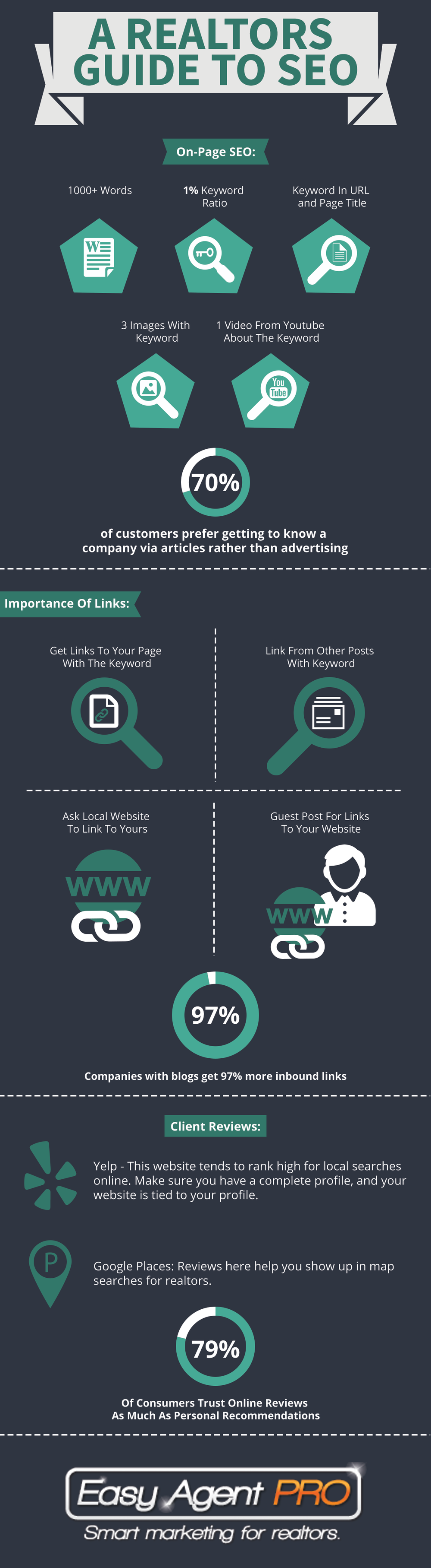 infographic a realtor s guide to seo resaas blog
