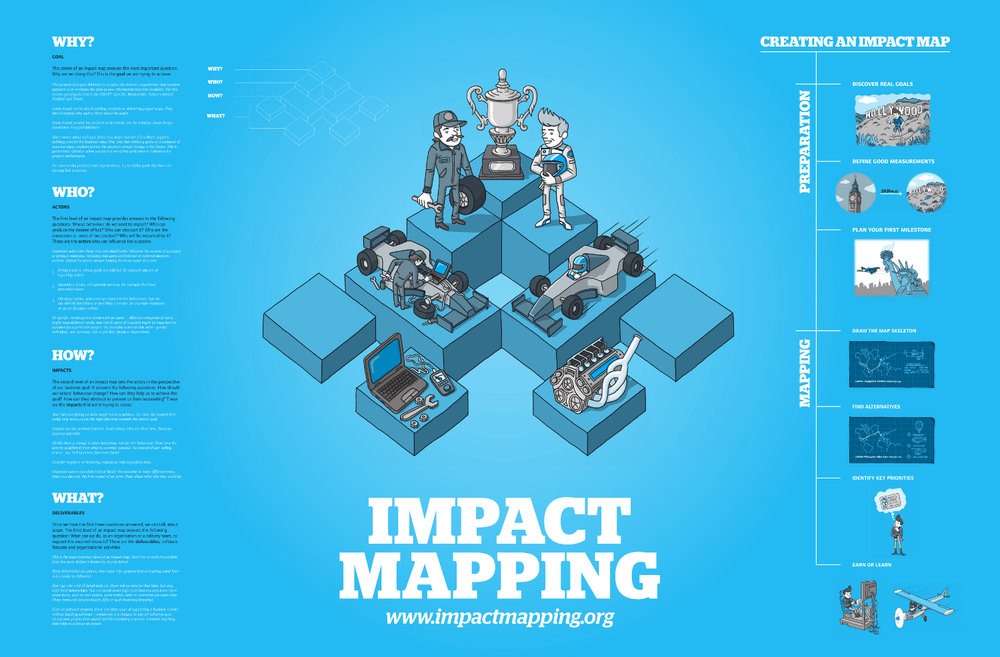 Source: Impactmapping.org