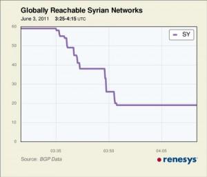 syriainternetdownrenesys-300x257.jpg
