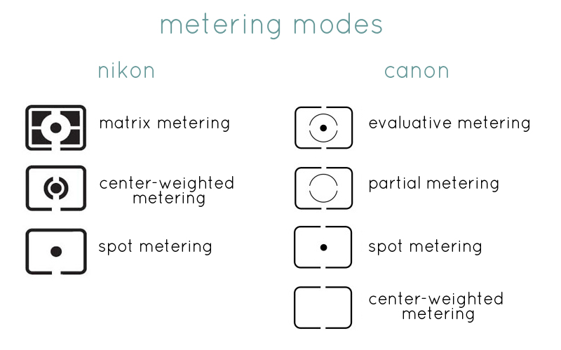 وضعيات قياس شدة التعريض في التصوير الفوتوغرافي