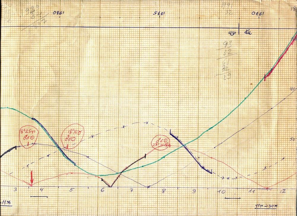 """Прототип """"Диаграммы Семенко"""". Из рабочего архива А.Ф. Семенко."""