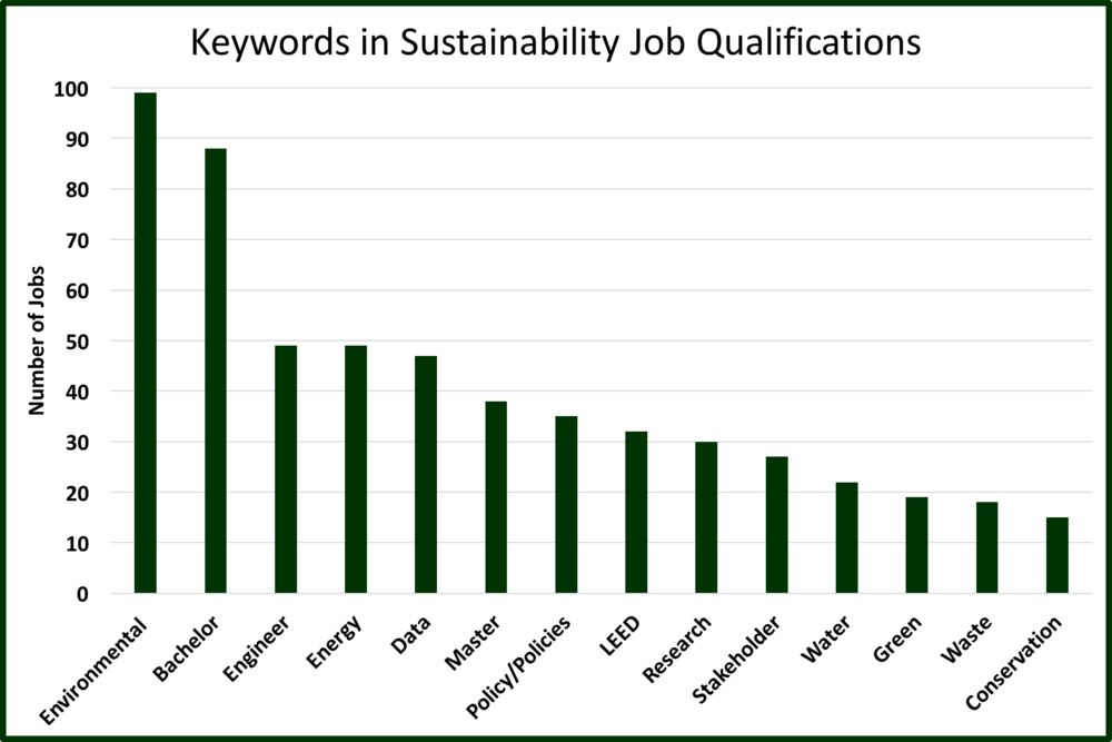 the qualifications in job descriptions to identify common skills required for sustainability jobs if you have expertise in any of these competencies
