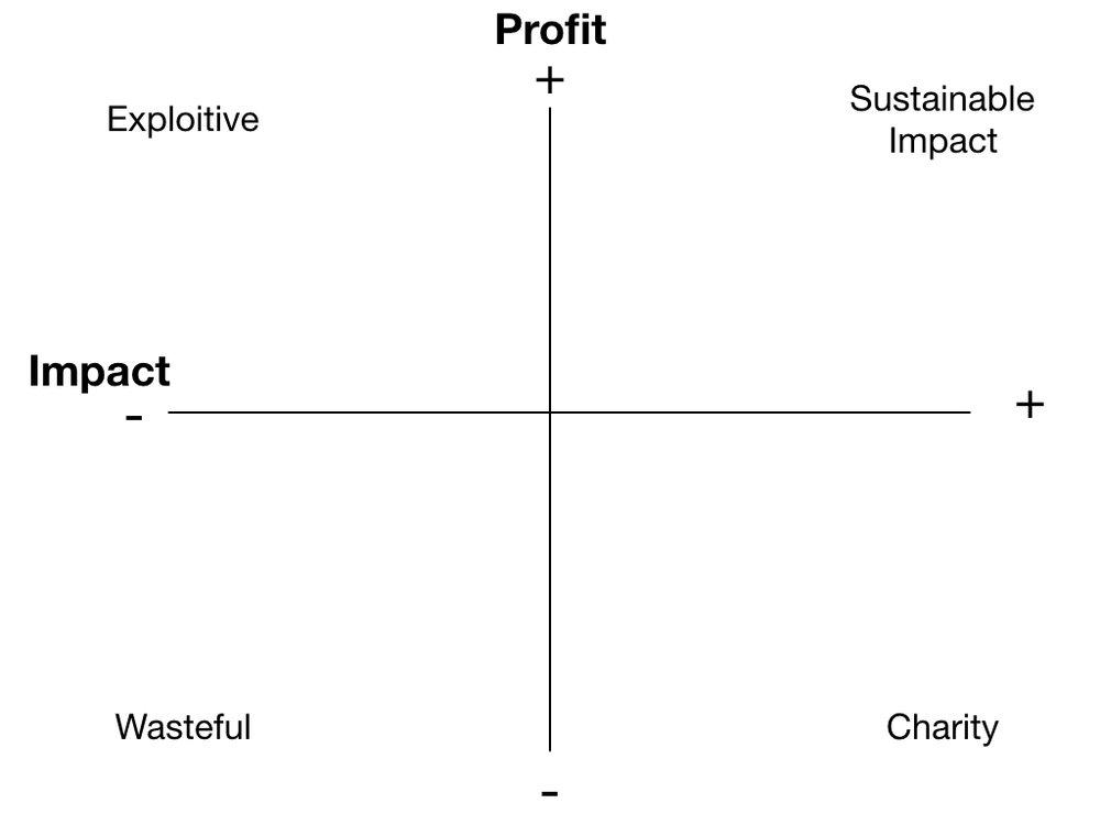basic profit-impact matrix.002.jpeg