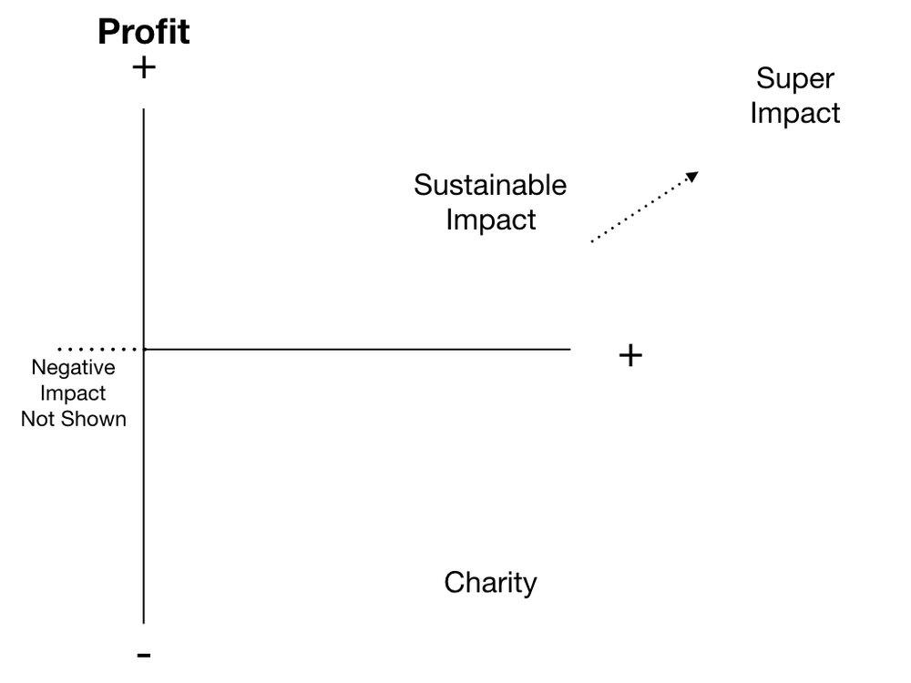 basic profit-impact matrix.005.jpeg