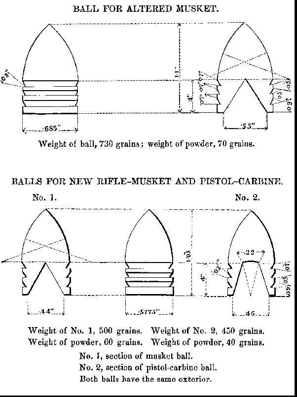 Bullets Chosen in 1855