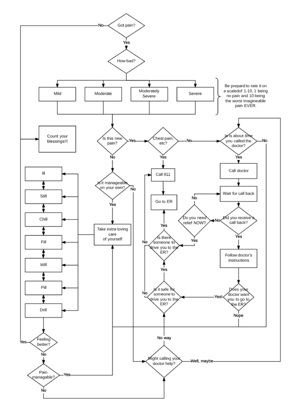 Pain process flow copy.png