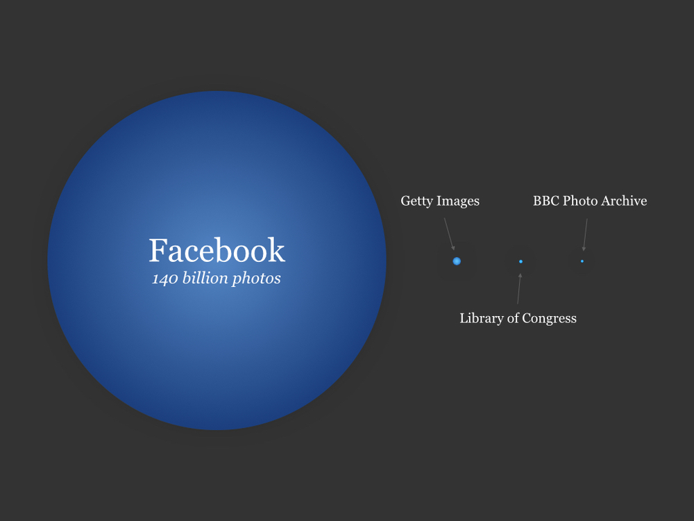 Facebook's image database compared to the biggest traditional archives