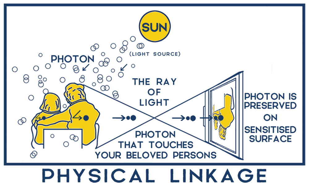 Physical Linkage  당신이 지금 보고있는 컴퓨터 또는 휴대전화의 화면, 그것은 당신의 눈과 뇌, 그리고 빛의 복잡한 상호작용의 결과 보여지는 세계입니다. 광원으로부터 나온 빛이 대상 A를 비춥니다. 대상 A를 비춘 그 빛은 반사되고, 공간을 앞질러 당신의... 더 보기