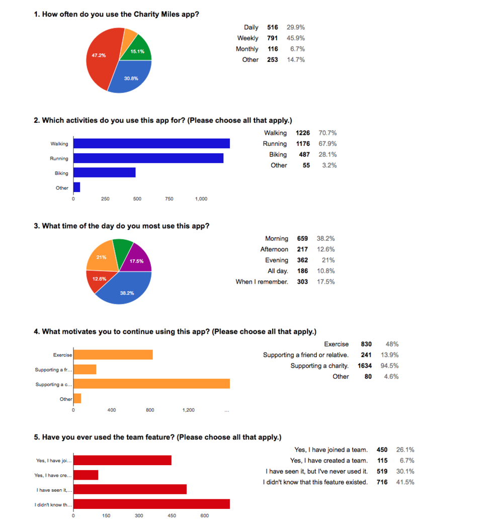 Charity Miles Survey - Google Forms copy 2.png