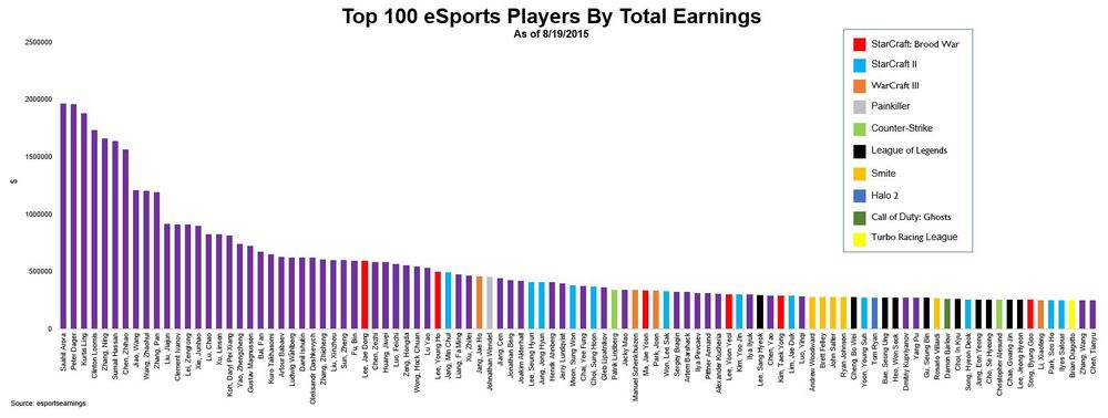Esports Earnings