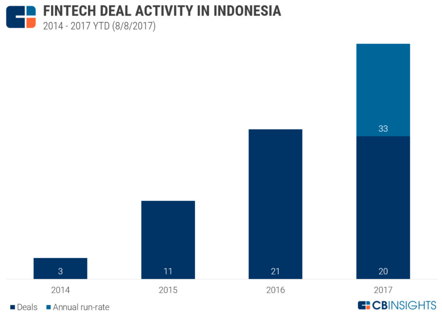 Fintech in Indonesia Is Just Getting Started — Matthew Wong