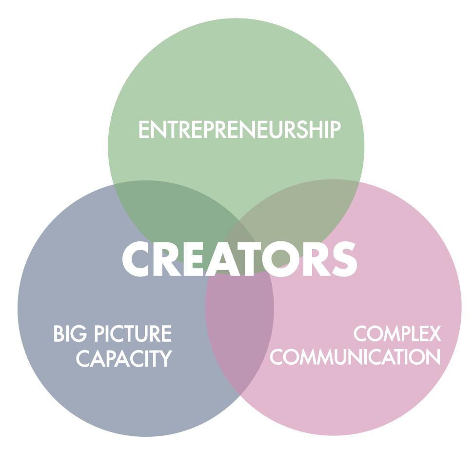 Creator Diagram Final.jpg