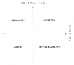 GTD quadrants