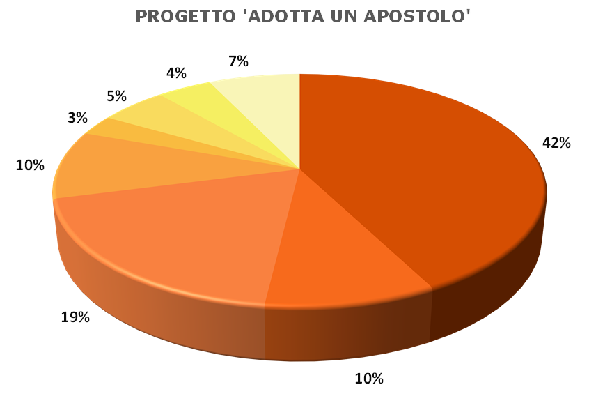 Grafico_Apostoli_IT.png
