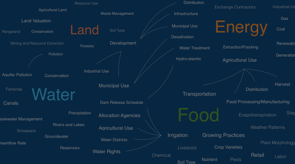 The internet of land, food, water and energy
